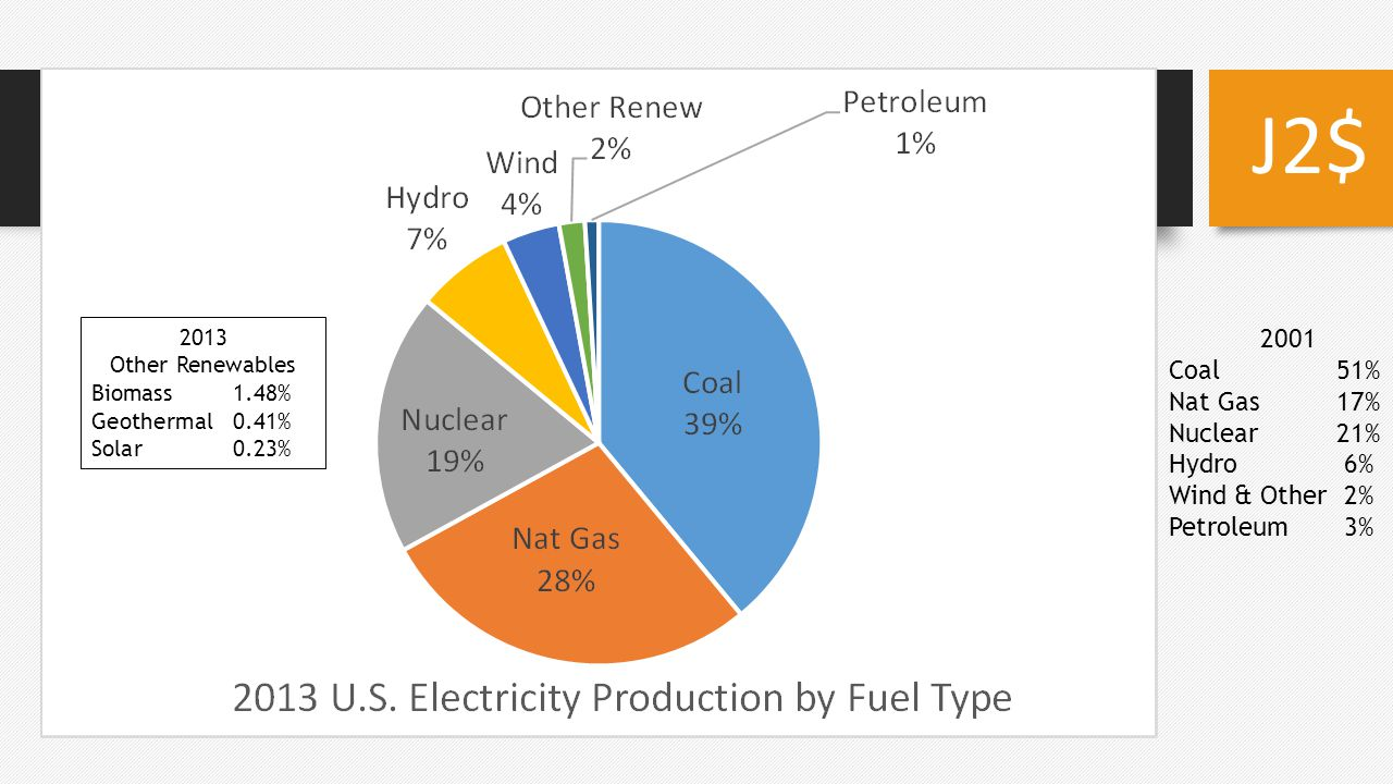 2001 Coal51% Nat Gas17% Nuclear21% Hydro6% Wind & Other2% Petroleum3% 2013 Other Renewables Biomass1.48% Geothermal0.41% Solar0.23%