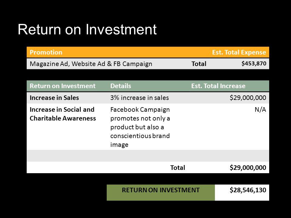 Return on Investment DetailsEst.