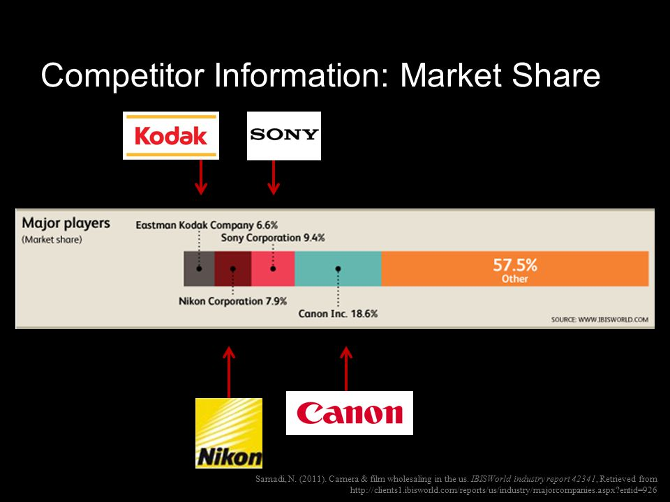 Competitor Information: Market Share Samadi, N. (2011).