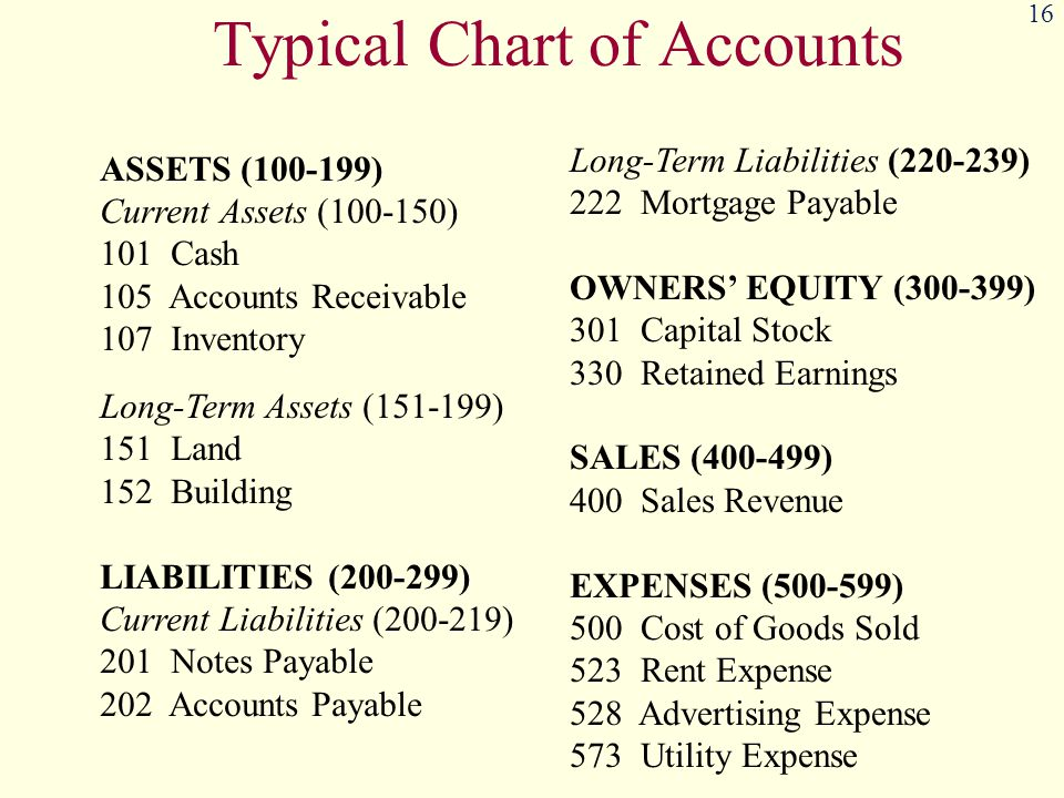 16 Typical Chart of Accounts ASSETS (100-199) Current Assets (100-150) 101 Cash 105 Accounts Receivable 107 Inventory Long-Term Assets (151-199) 151 Land 152 Building LIABILITIES (200-299) Current Liabilities (200-219) 201 Notes Payable 202 Accounts Payable Long-Term Liabilities (220-239) 222 Mortgage Payable OWNERS' EQUITY (300-399) 301 Capital Stock 330 Retained Earnings SALES (400-499) 400 Sales Revenue EXPENSES (500-599) 500 Cost of Goods Sold 523 Rent Expense 528 Advertising Expense 573 Utility Expense