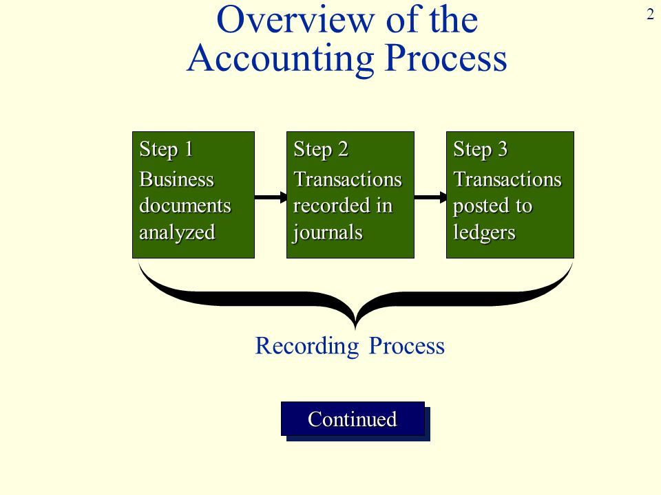 2 Step 1 Business documents analyzed Step 2 Transactions recorded in journals Step 3 Transactions posted to ledgers ContinuedContinued Recording Process Overview of the Accounting Process