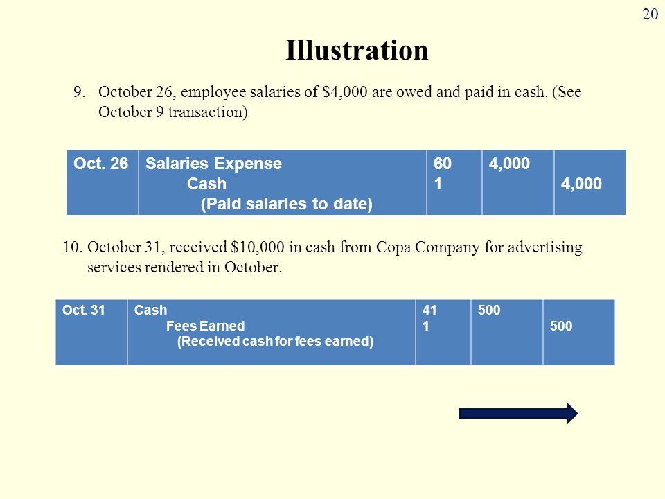20 9.October 26, employee salaries of $4,000 are owed and paid in cash. (See October 9 transaction) Illustration 10.October 31, received $10,000 in ca
