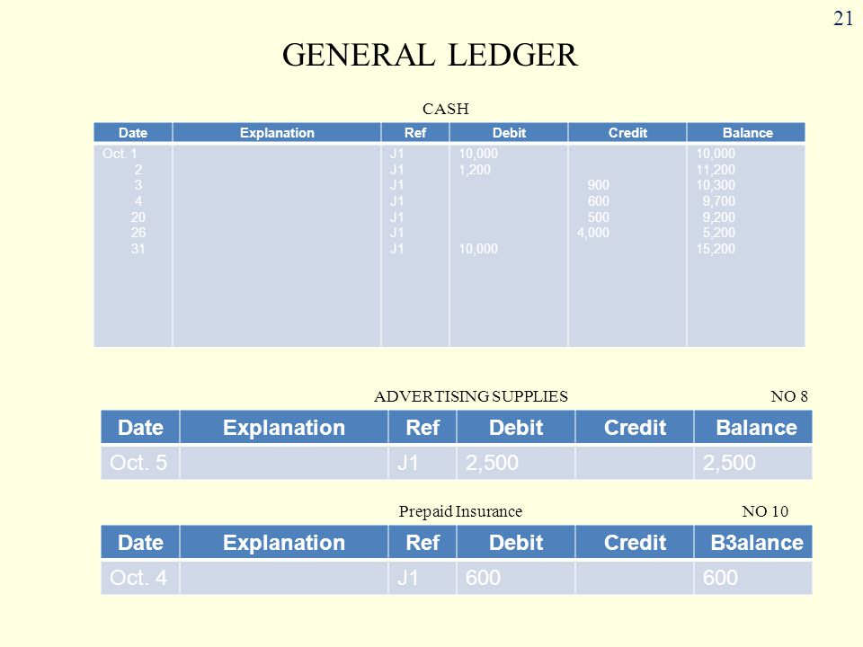 21 GENERAL LEDGER DateExplanationRefDebitCredit Balance Oct. 1 2 3 4 20 26 31 J1 10,000 1,200 10,000 900 600 500 4,000 10,000 11,200 10,300 9,700 9,20