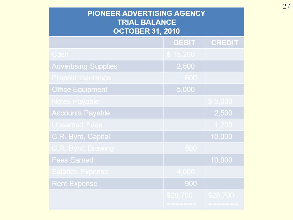 27 PIONEER ADVERTISING AGENCY TRIAL BALANCE OCTOBER 31, 2010 DEBITCREDIT Cash$ 15,200 Advertising Supplies 2,500 Prepaid Insurance 600 Office Equipment 5,000 Notes Payable$ 5,000 Accounts Payable 2,500 Unearned Fees 1,200 C.R.