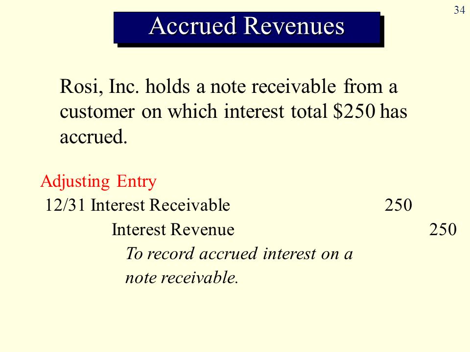 34 Rosi, Inc.holds a note receivable from a customer on which interest total $250 has accrued.