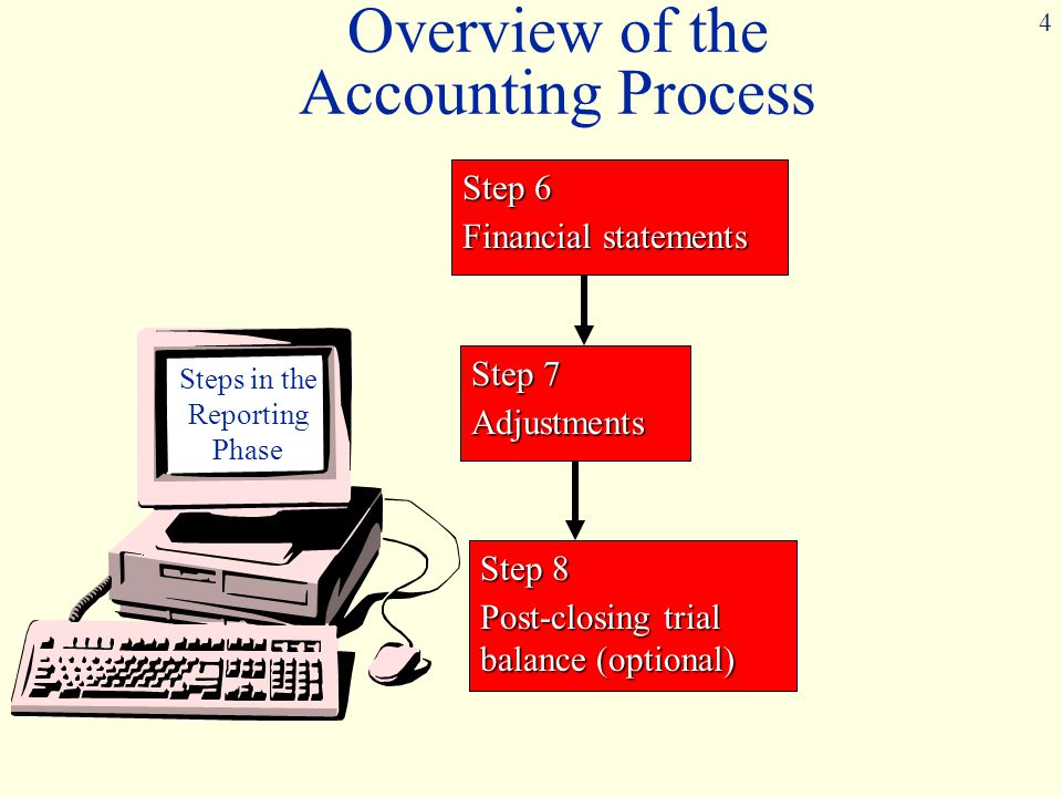 4 Step 7 Adjustments Step 6 Financial statements Steps in the Reporting Phase Step 8 Post-closing trial balance (optional) Overview of the Accounting Process