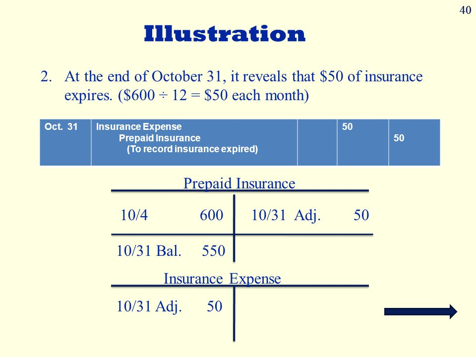 40 Illustration 2.At the end of October 31, it reveals that $50 of insurance expires.