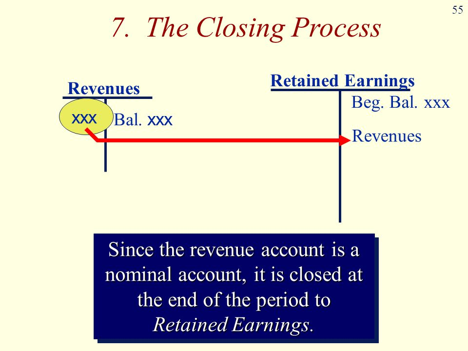 55 Revenues Bal. xxx Retained Earnings Beg. Bal. xxx xxx Since the revenue account is a nominal account, it is closed at the end of the period to Reta