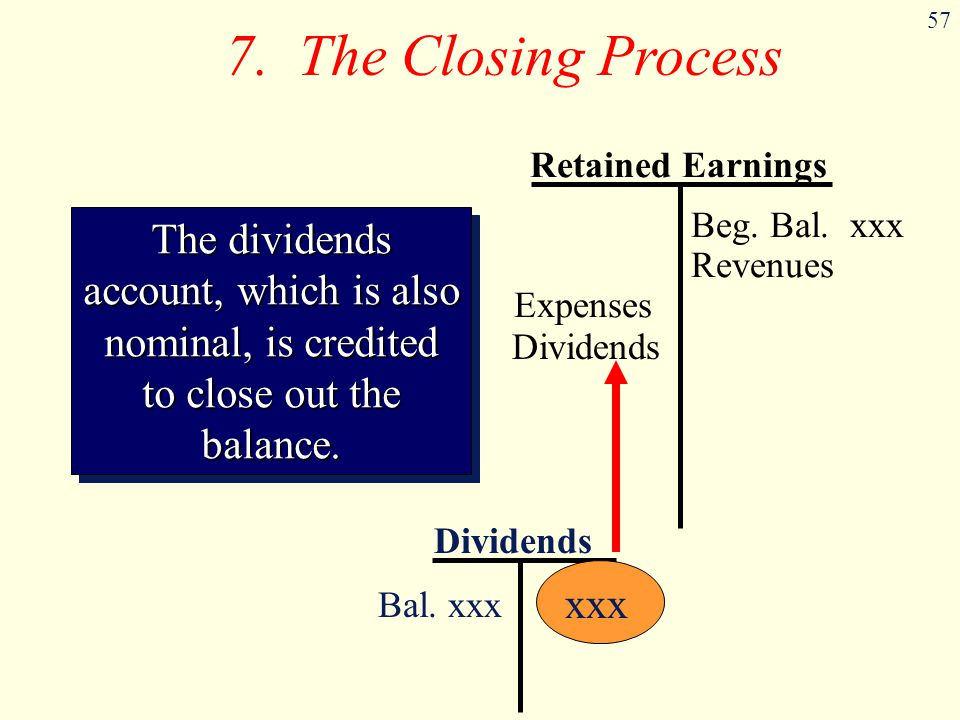 57 Dividends Bal. xxx xxx The dividends account, which is also nominal, is credited to close out the balance. 7. The Closing Process Retained Earnings