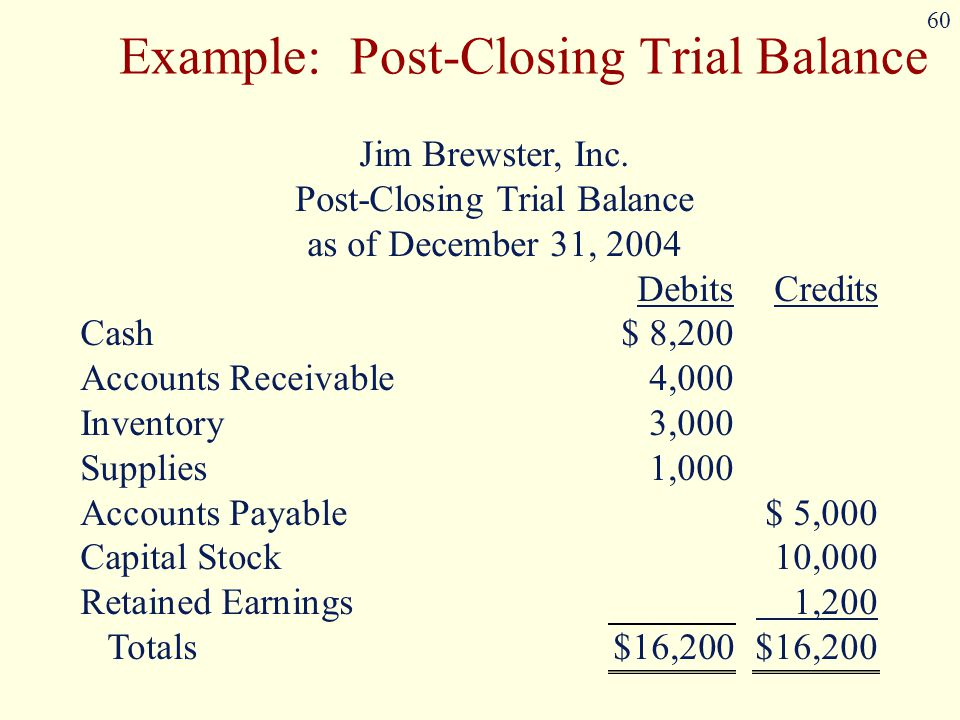 60 Example: Post-Closing Trial Balance Jim Brewster, Inc. Post-Closing Trial Balance as of December 31, 2004 DebitsCredits Cash $ 8,200 Accounts Recei