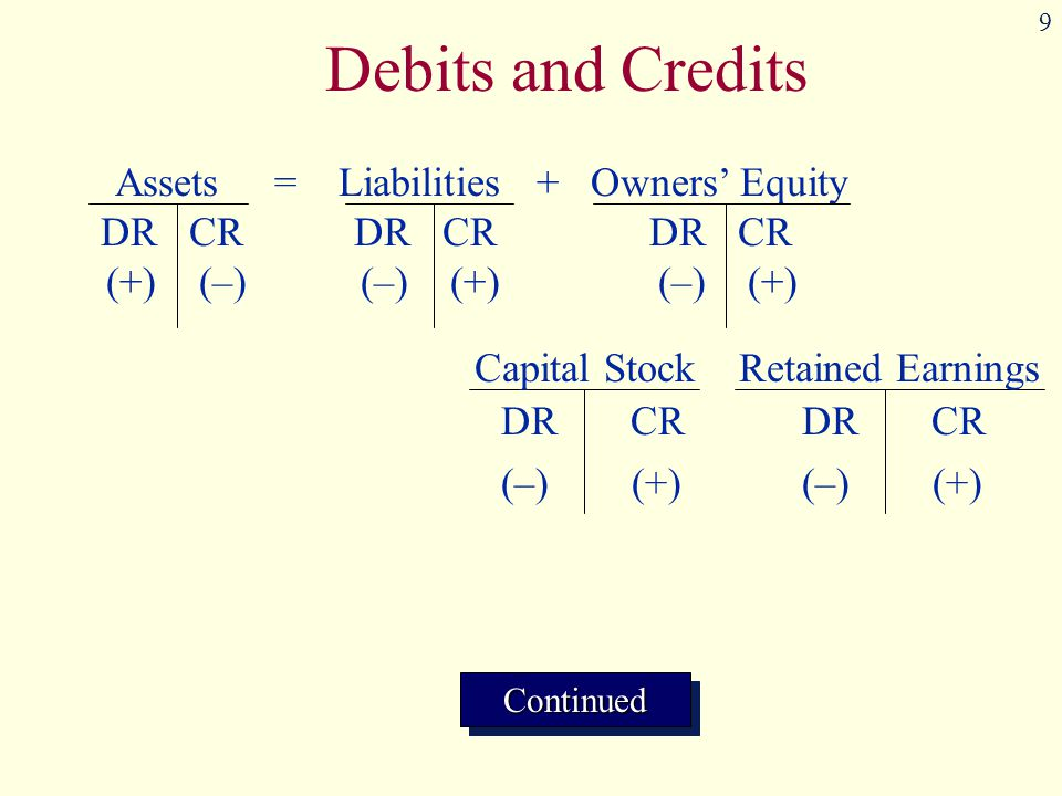 9 Assets = Liabilities + Owners' Equity DR CR DR CR DR CR (+) (–) (–) (+) (–) (+) Capital Stock DR CR (–) (+) Retained Earnings DR CR (–) (+) ContinuedContinued Debits and Credits