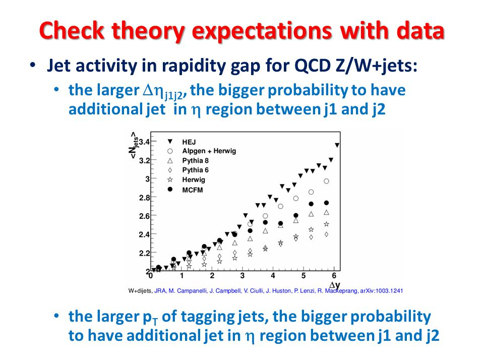 Check theory expectations with data Jet activity in rapidity gap for QCD Z/W+jets: the larger  j1j2, the bigger probability to have additional jet i
