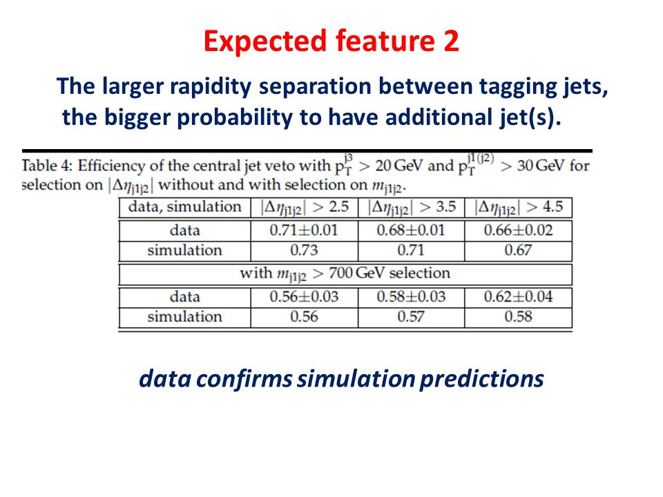Expected feature 2 The larger rapidity separation between tagging jets, the bigger probability to have additional jet(s). data confirms simulation pre