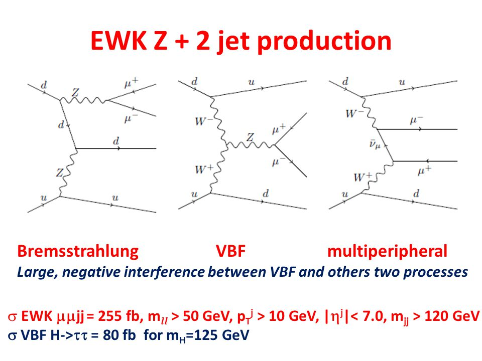 EWK Z + 2 jet production  EWK  jj = 255 fb, m ll > 50 GeV, p T j > 10 GeV, |  j | 120 GeV  VBF H->  = 80 fb for m H =125 GeV Bremsstrahlung VB