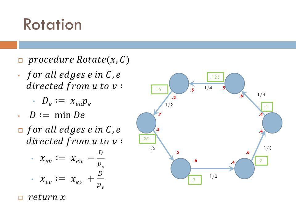 Rotation 1/2 1/4 1/3 1/2.3.5.4.5.4.7.5.6.4.5.125.1.2.3.25.15