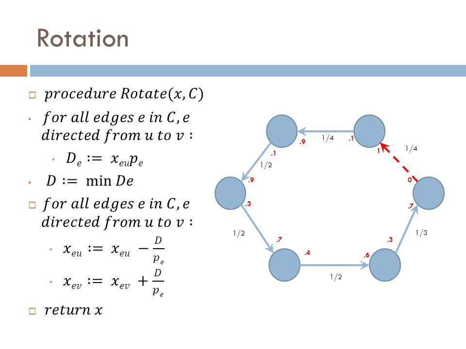 Rotation 1/2 1/4 1/3 1/2.1 0.3.7.9 1.3.4.6.7