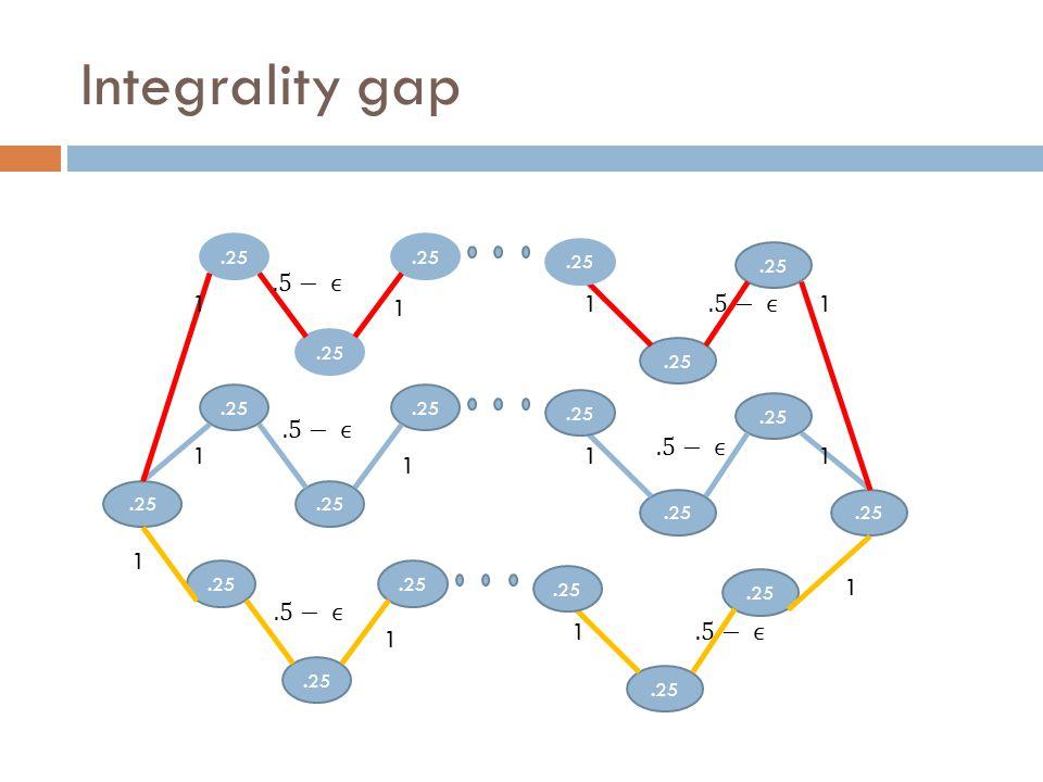 Integrality gap.25 1 v`v` 11 1 v`v` 1 1 1 v`v` 11 1 1 1