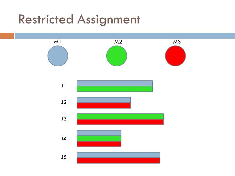 Restricted Assignment M1 M2M3 J1 J2 J3 J4 J5