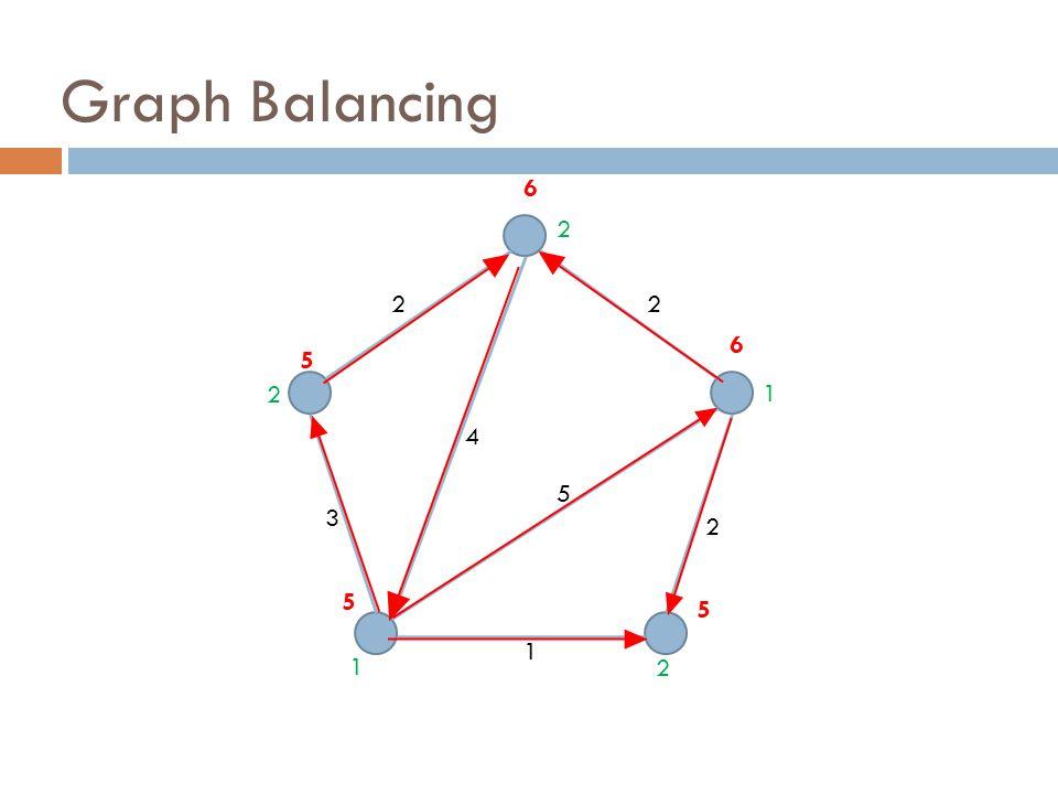 Graph Balancing 22 4 3 5 2 1 6 5 6 5 5 2 1 2 2 1