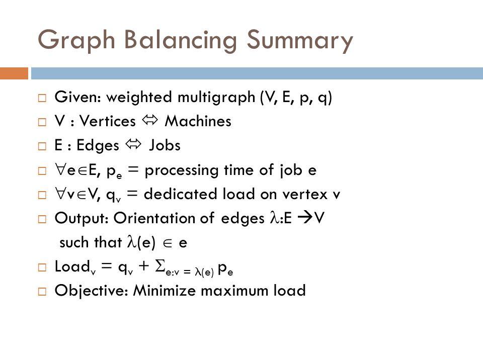 Graph Balancing Summary  Given: weighted multigraph (V, E, p, q)  V : Vertices  Machines  E : Edges  Jobs   e  E, p e = processing time of job e   v  V, q v = dedicated load on vertex v  Output: Orientation of edges :E  V such that (e)  e  Load v = q v +  e:v = (e) p e  Objective: Minimize maximum load