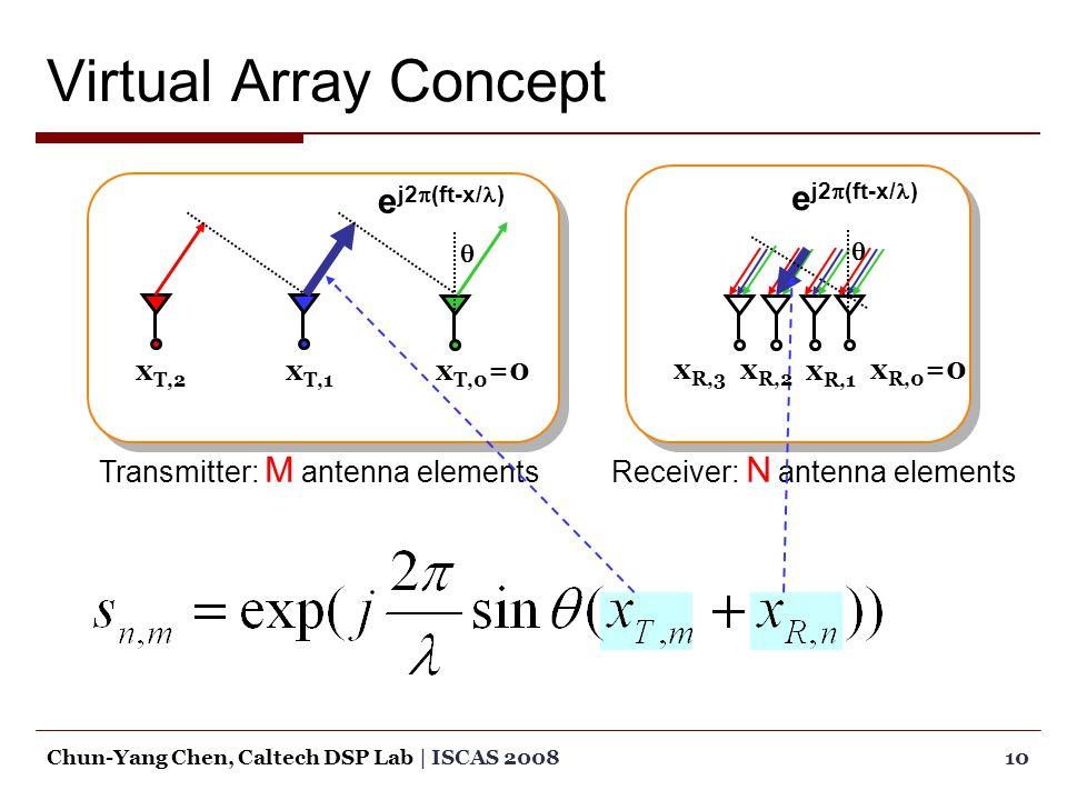 Virtual Array Concept 10Chun-Yang Chen, Caltech DSP Lab | ISCAS 2008 e j2  (ft-x/ )  Receiver: N antenna elements e j2  (ft-x/ )  Transmitter: M antenna elements x T,0 =0x T,1 x T,2 x R,0 =0x R,2 x R,3 x R,1
