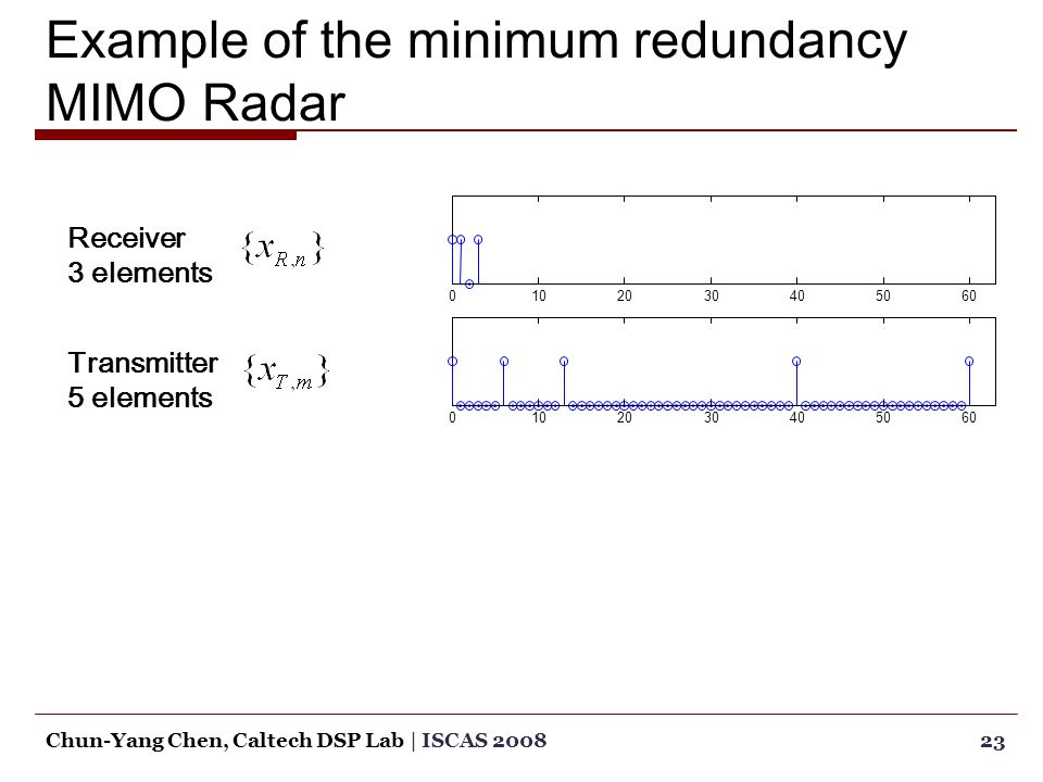 Example of the minimum redundancy MIMO Radar 23Chun-Yang Chen, Caltech DSP Lab | ISCAS 2008 01020304050600102030405060 Receiver 3 elements Transmitter 5 elements