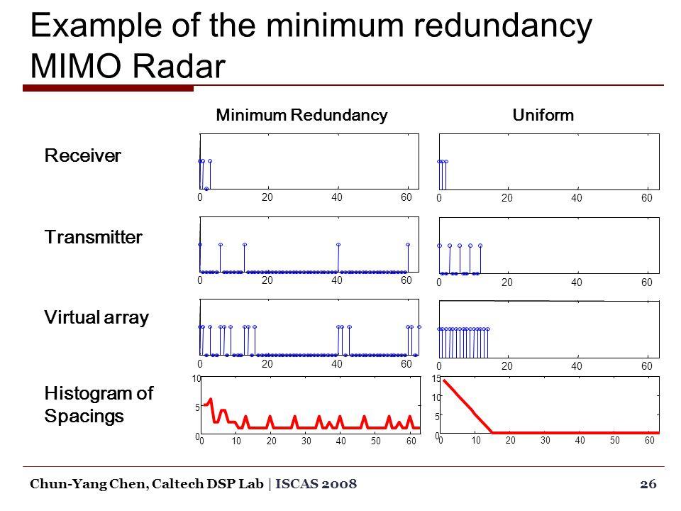 0204060 0204060 0204060 Example of the minimum redundancy MIMO Radar 26Chun-Yang Chen, Caltech DSP Lab | ISCAS 2008 Receiver Transmitter Virtual array Histogram of Spacings Minimum RedundancyUniform 0102030405060 0 5 10 0 2030405060 0 5 10 15
