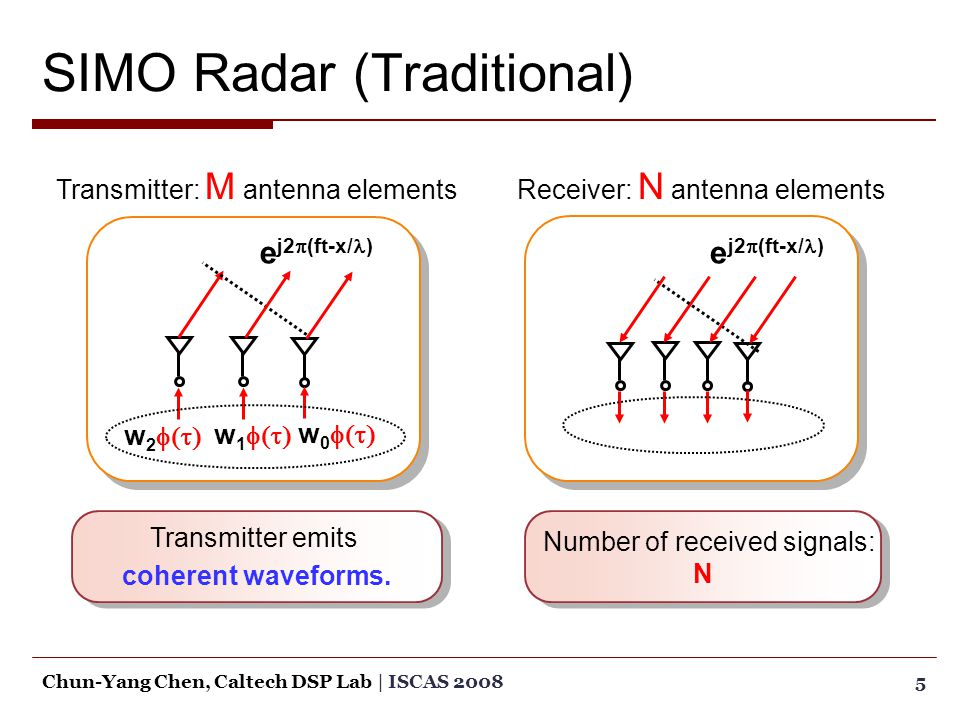 5Chun-Yang Chen, Caltech DSP Lab | ISCAS 2008 SIMO Radar (Traditional) Transmitter: M antenna elements e j2  (ft-x/ ) w 2  w 1  w 0  Transmitter emits coherent waveforms.