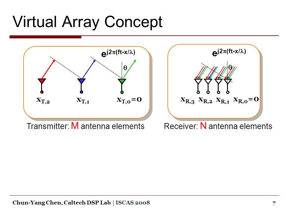 Virtual Array Concept 7Chun-Yang Chen, Caltech DSP Lab | ISCAS 2008 e j2  (ft-x/ )  x T,0 =0x T,1 x T,2 Receiver: N antenna elements e j2  (ft-x/ )  x R,0 =0x R,2 Transmitter: M antenna elements x R,3 x R,1