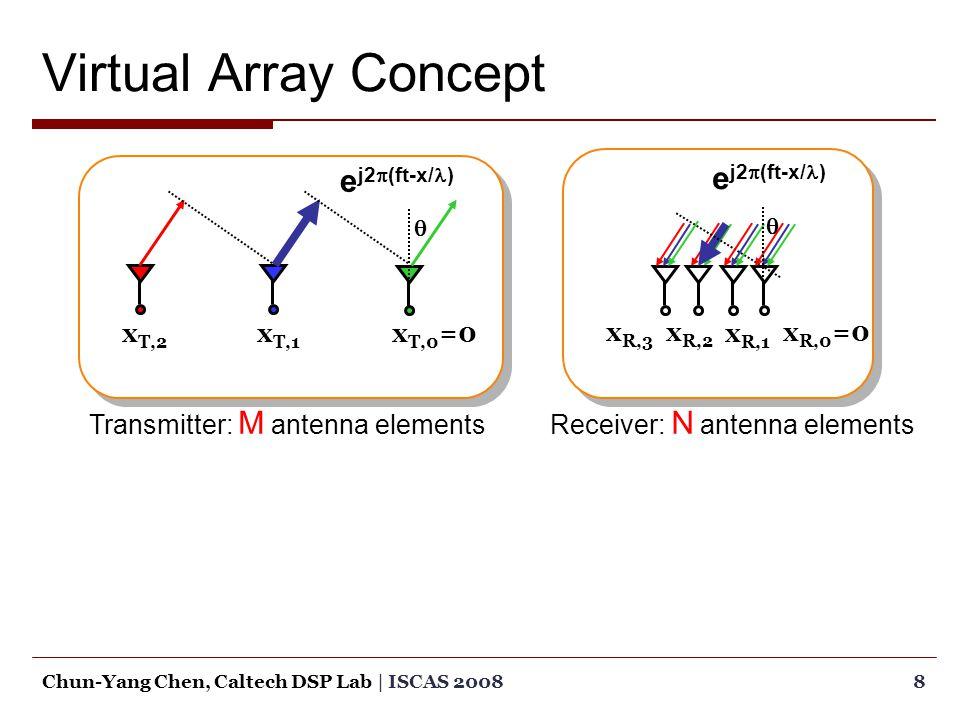 Virtual Array Concept 8Chun-Yang Chen, Caltech DSP Lab | ISCAS 2008 e j2  (ft-x/ )  Receiver: N antenna elements e j2  (ft-x/ )  Transmitter: M antenna elements x T,0 =0x T,1 x T,2 x R,0 =0x R,2 x R,3 x R,1