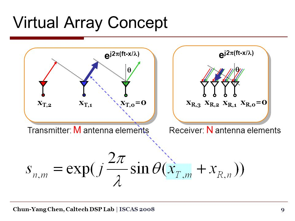 Minimum Redundancy MIMO Radar  Recall the virtual array element locations are  The spacings between the virtual array elements are 20Chun-Yang Chen, Caltech DSP Lab   ISCAS 2008 NM elements N 2 M 2 spacings