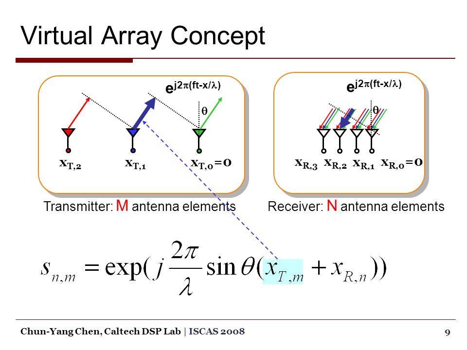 Virtual Array Concept 9Chun-Yang Chen, Caltech DSP Lab | ISCAS 2008 e j2  (ft-x/ )  Receiver: N antenna elements e j2  (ft-x/ )  Transmitter: M antenna elements x T,0 =0x T,1 x T,2 x R,0 =0x R,2 x R,3 x R,1
