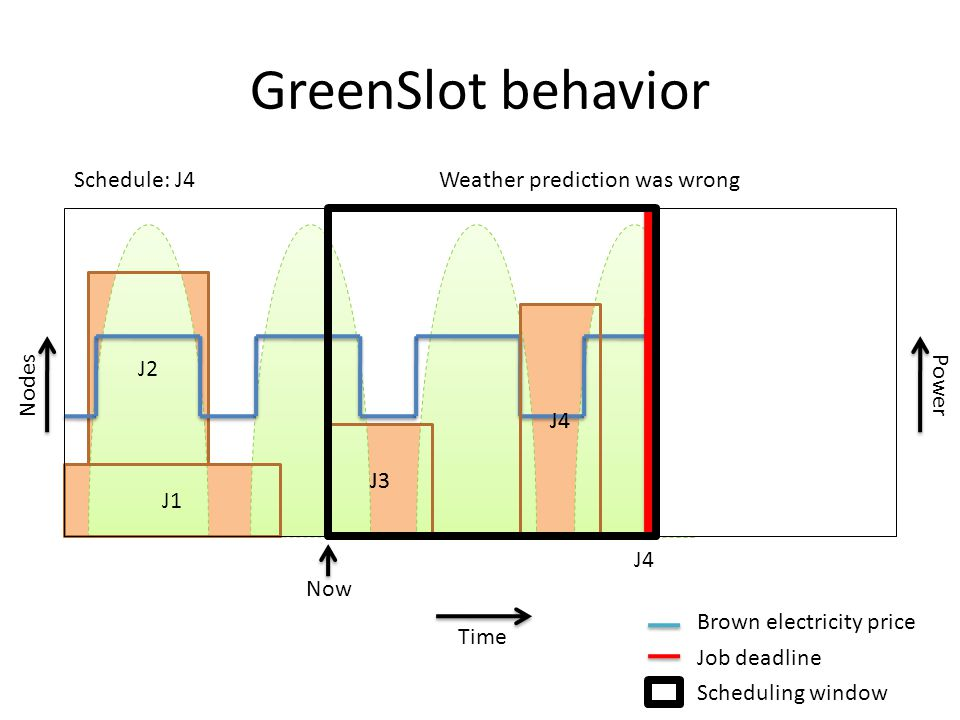 J1 J4 J3 GreenSlot behavior J2 Time J2 J1 J3 Nodes Power J4 Schedule: J4Weather prediction was wrong Brown electricity price Job deadline Scheduling w