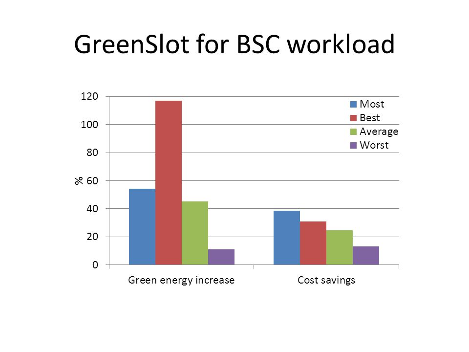 GreenSlot for BSC workload