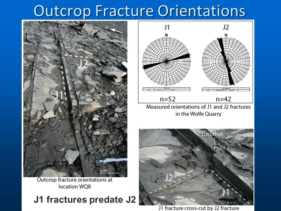 Outcrop Fracture Orientations J1 fractures predate J2