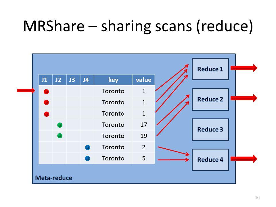 MRShare – sharing scans (reduce) J1J2J3J4keyvalue Toronto1 1 1 17 Toronto19 Toronto2 5 10
