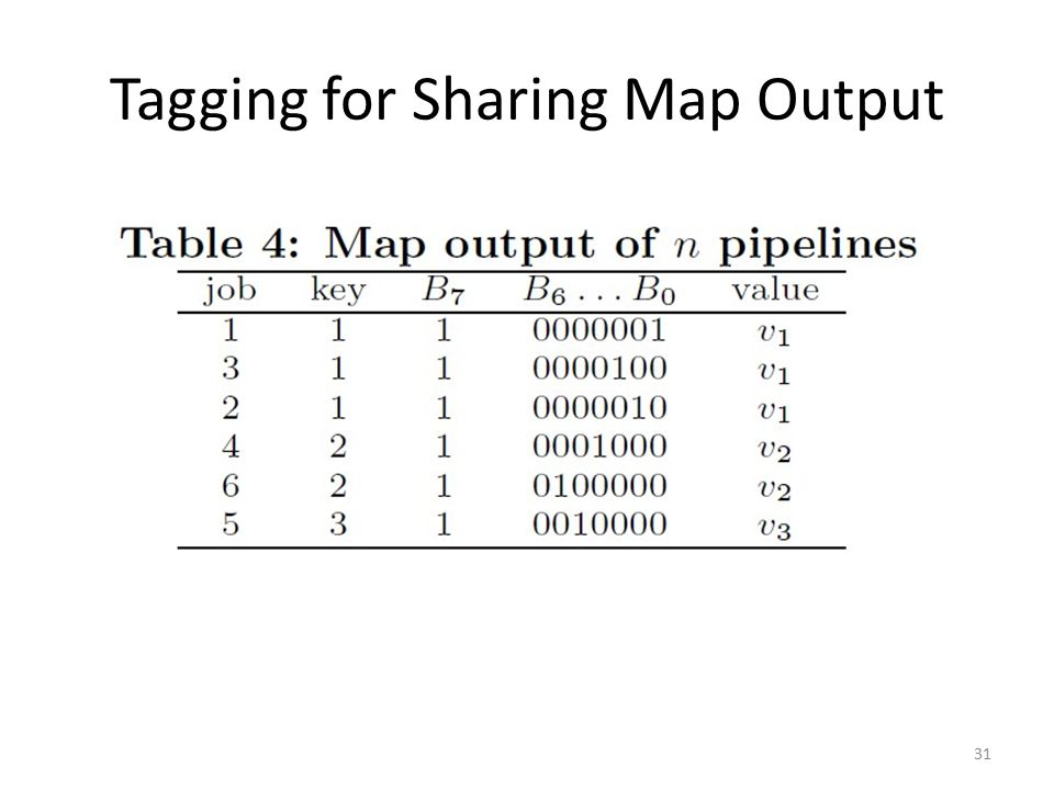 Tagging for Sharing Map Output 31