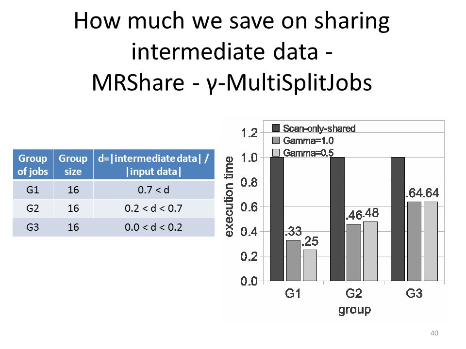 How much we save on sharing intermediate data - MRShare - γ-MultiSplitJobs 40 Group of jobs Group size d=|intermediate data| / |input data| G1160.7 < d G2160.2 < d < 0.7 G3160.0 < d < 0.2