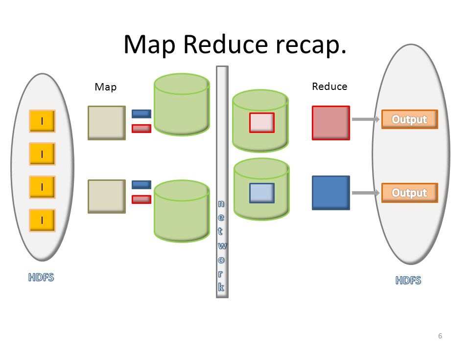 Map Reduce recap. I I I I Map Reduce 6