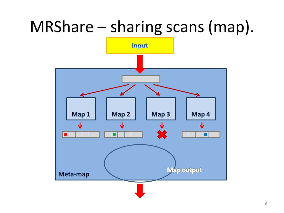 MRShare – sharing scans (map). 9