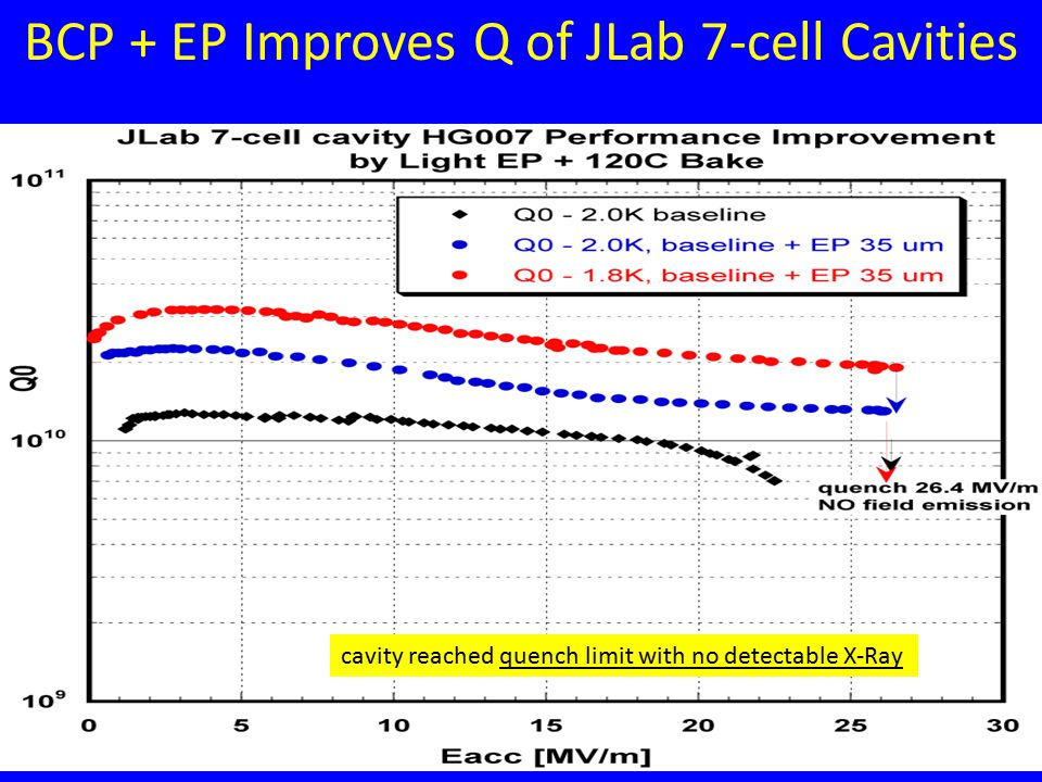 Rongli GengTILC09, 4/17-21, 2009, Tsukuba, Japan11Rongli Geng Director s Review, March 20, 2009, Jefferson Lab 11 BCP + EP Improves Q of JLab 7-cell Cavities cavity reached quench limit with no detectable X-Ray