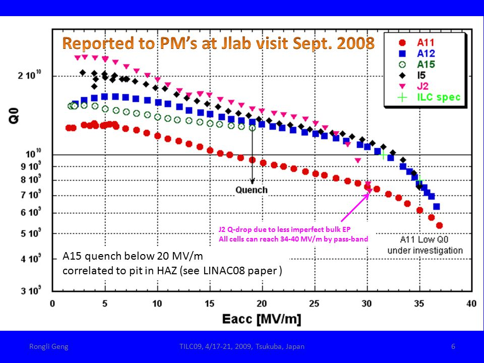 2K J2 Q-drop due to less imperfect bulk EP All cells can reach 34-40 MV/m by pass-band 6Rongli GengTILC09, 4/17-21, 2009, Tsukuba, Japan A15 quench below 20 MV/m correlated to pit in HAZ (see LINAC08 paper )