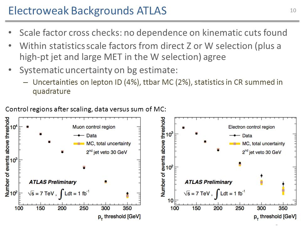 Electroweak Backgrounds ATLAS Scale factor cross checks: no dependence on kinematic cuts found Within statistics scale factors from direct Z or W selection (plus a high-pt jet and large MET in the W selection) agree Systematic uncertainty on bg estimate: – Uncertainties on lepton ID (4%), ttbar MC (2%), statistics in CR summed in quadrature David Berge - CERN 10 Control regions after scaling, data versus sum of MC: