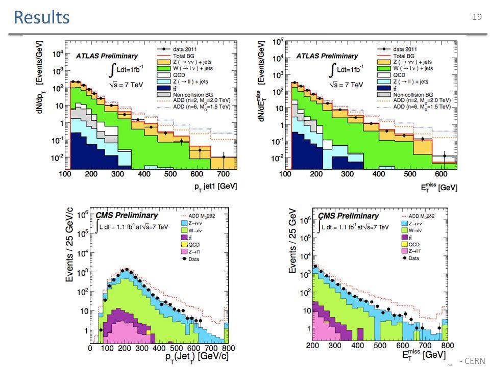 Results David Berge - CERN 19