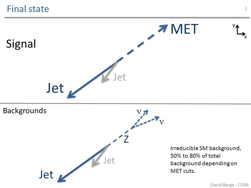 Final state David Berge - CERN 2 x y Jet MET Jet Signal Backgrounds Jet Z Irreducible SM background, 50% to 80% of total background depending on MET cuts.