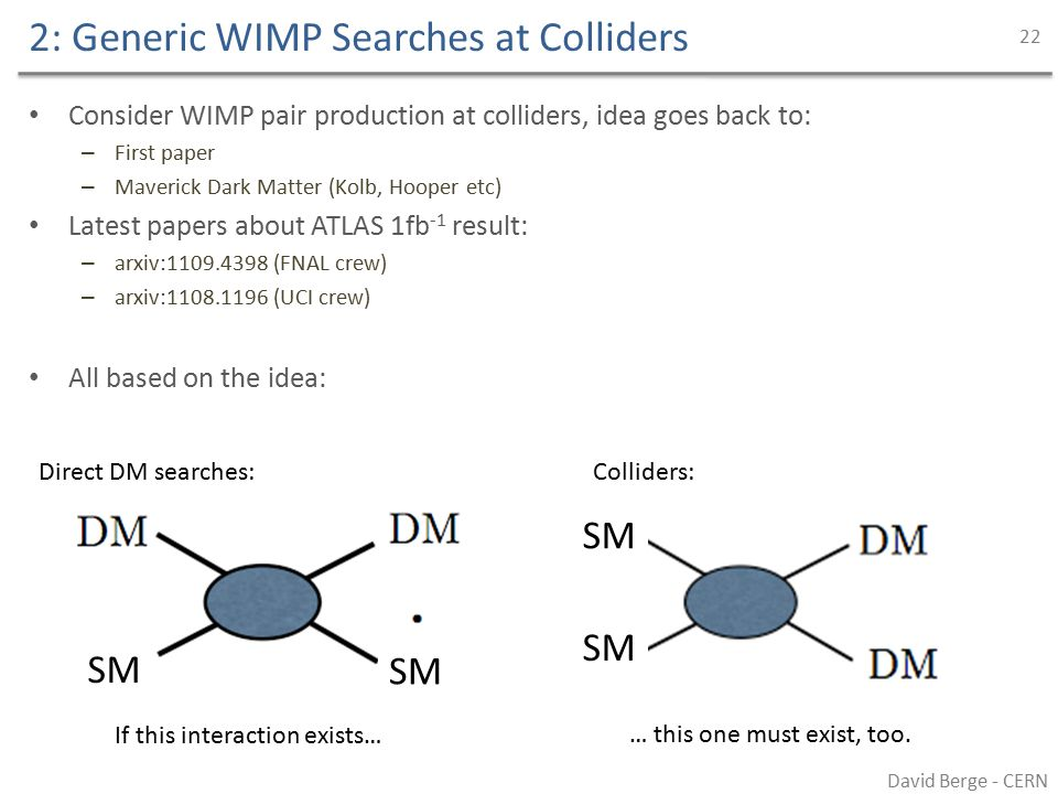 2: Generic WIMP Searches at Colliders Consider WIMP pair production at colliders, idea goes back to: – First paper – Maverick Dark Matter (Kolb, Hooper etc) Latest papers about ATLAS 1fb -1 result: – arxiv:1109.4398 (FNAL crew) – arxiv:1108.1196 (UCI crew) All based on the idea: David Berge - CERN 22 If this interaction exists… … this one must exist, too.