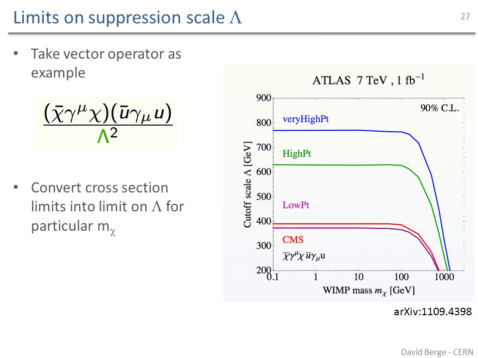 Limits on suppression scale  David Berge - CERN 27 Take vector operator as example Convert cross section limits into limit on  for particular m  arXiv:1109.4398