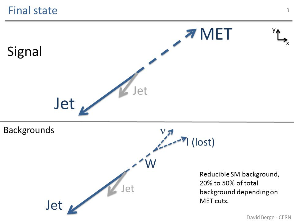 Final state David Berge - CERN 4 x y Jet MET Jet Signal Backgrounds Jet QCD background from jet mismeasurement, almost negligible due to  cuts (1- 2%).