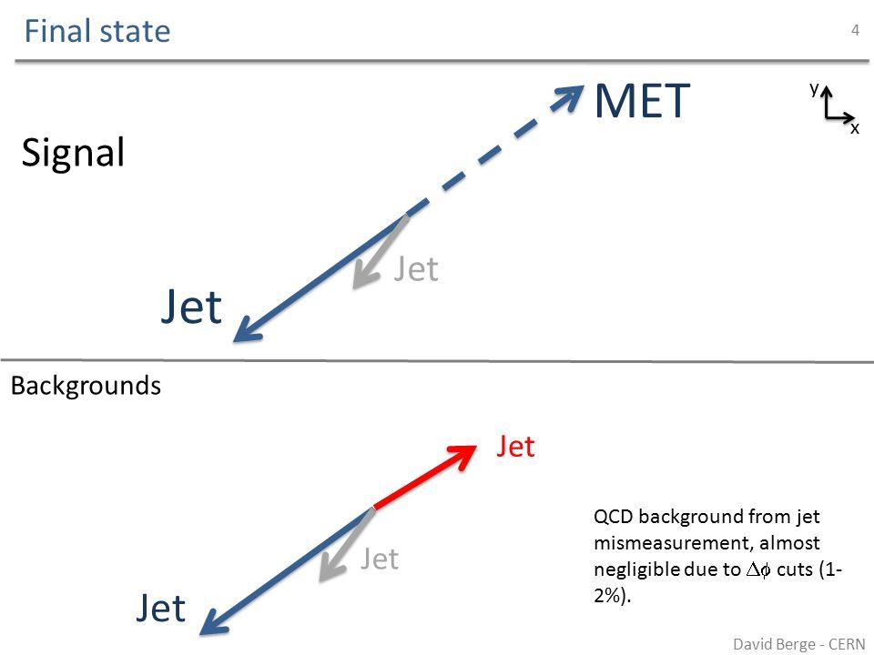Grand total ATLAS David Berge - CERN 15 Statistical error is statistics in MC, systematics is lepton ID, ttbar subtraction, statstics in CR