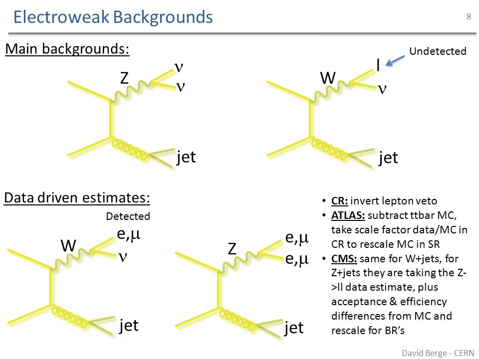 Electroweak Backgrounds ATLAS Keep signal selection of large MET and a single jet, add a single lepton requirement (e 20 GeV,  10 GeV) This is found to result in approx: 80% W->e, , 15% W-> , 5% ttbar (for the latter the MC estimate is subtracted, with assumed 20% total systematic uncertainty – 2% on the result) Muon sample: – Data / MC scale in control region to normalise W->  +jets, Z-> +jets, Z->  +jets MC in signal region Electron sample: – Data / MC scale in control region to normalise W->e +jets, W->  +jets, Z->  +jets MC in signal region David Berge - CERN 9